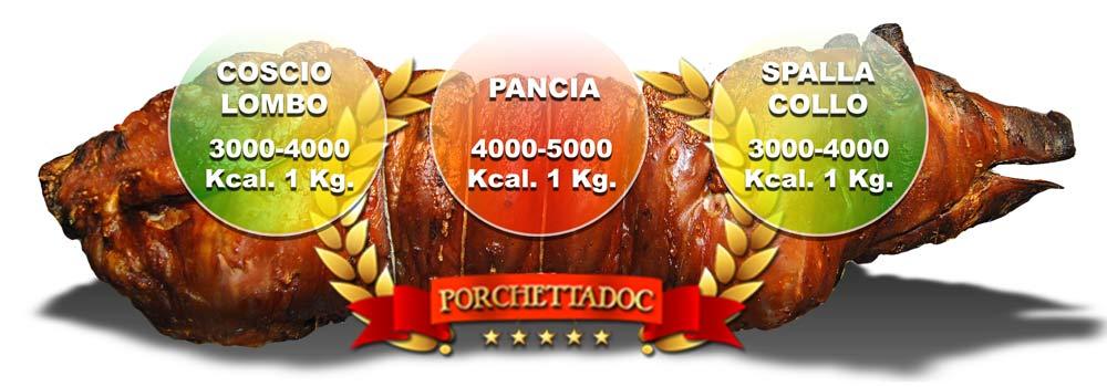 Calorie Porchetta valori nutrizionali
