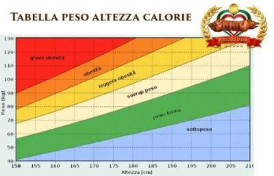 Tabella peso altezza calorie
